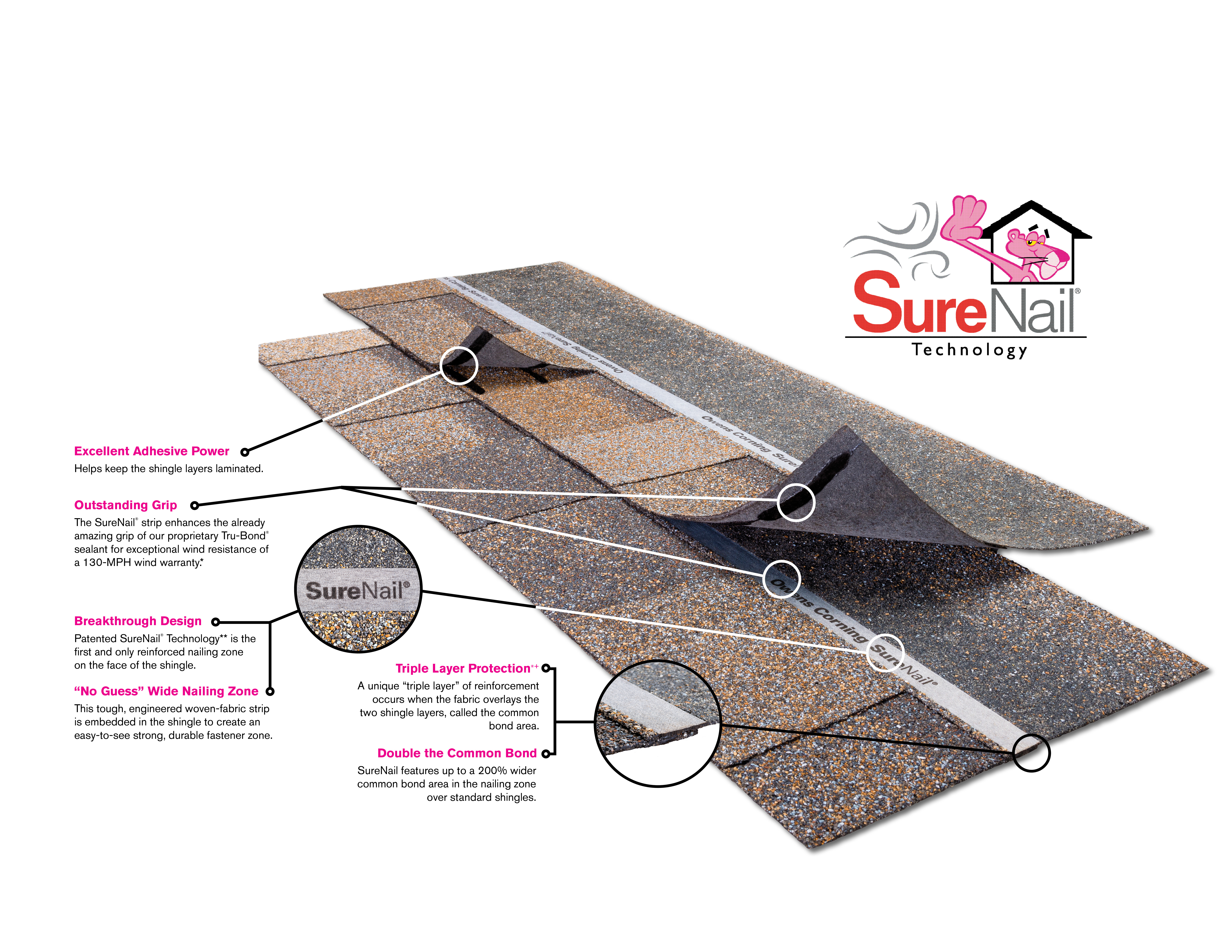 How Surenail 174 Technology Can Add Protection To Your Home