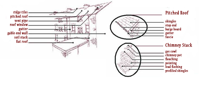 roofing diagram